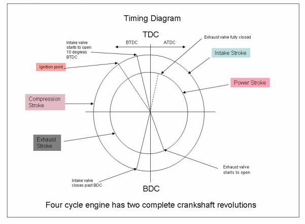 Four Strok Timing Diagram